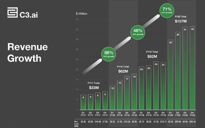 C3_revenue_growth